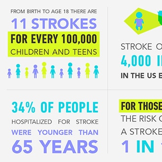 Infographic - Young Stroke Awareness
