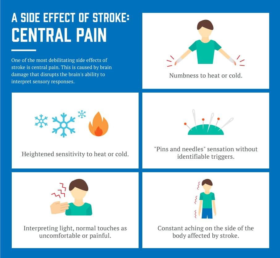 Side effect of stroke central pain
