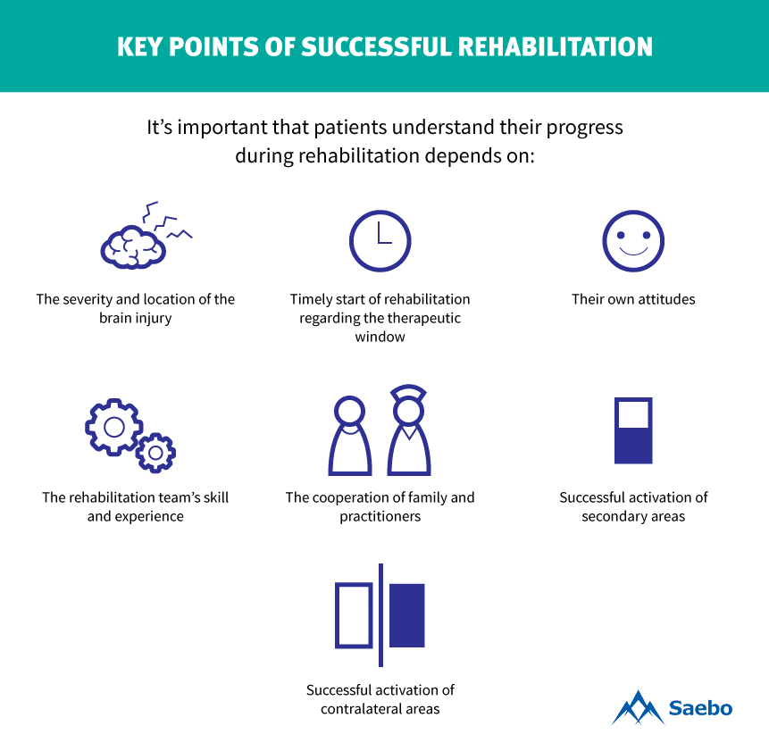 Key Points of Successful Rehabilitation Infographic