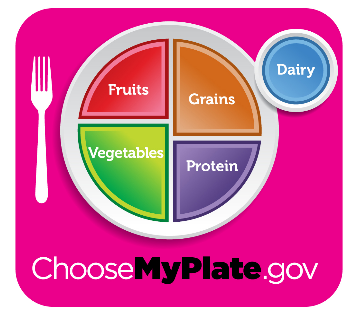 Nutrition Plan, Choosemyplate.gov, Diet for Stroke Recovery, Food for Stroke Patients