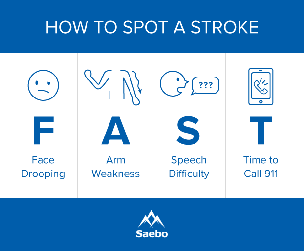 Spot a Stroke Fast, Common Signs of a Stroke