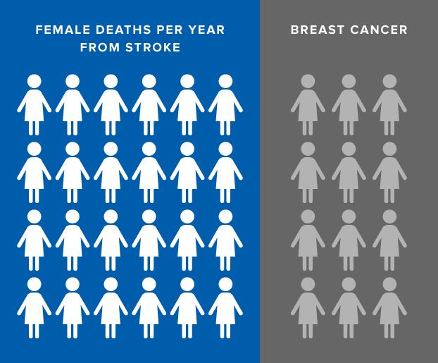 Female Deaths from Stroke Per Year, Female Deaths from Stroke vs. Breast Cancer Per Year