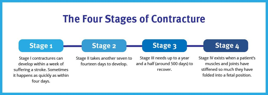 the-four-stages-of-contracture