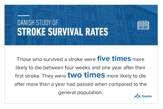 Danish Study of Stroke Survival Rates