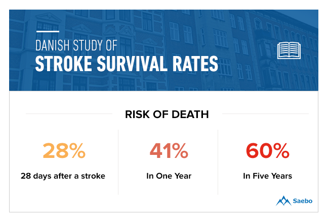 Risk of Death After Stroke, Danish Study of Stroke Survival Rates