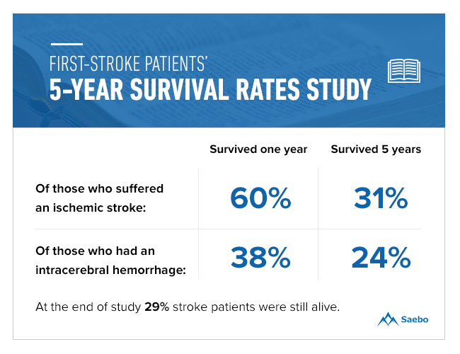First Stroke Patients' 5-years Survival Rates Study