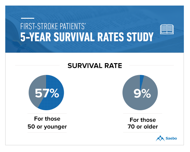 First Stroke Patients' 5-years Survival Rates Study Younger vs. Older