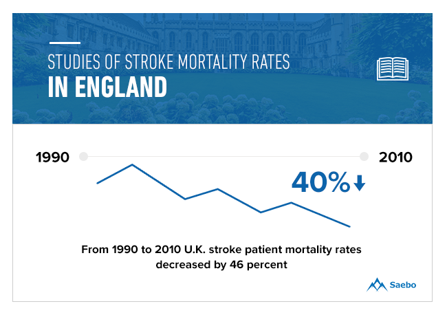 Stroke Mortality Rates in England