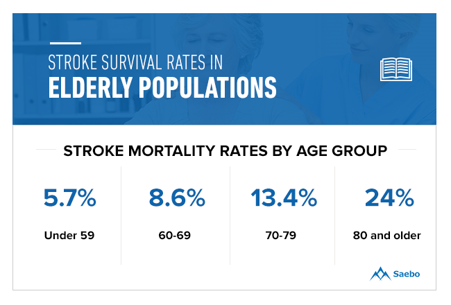 Stroke Survival Rates in Elderly Populations
