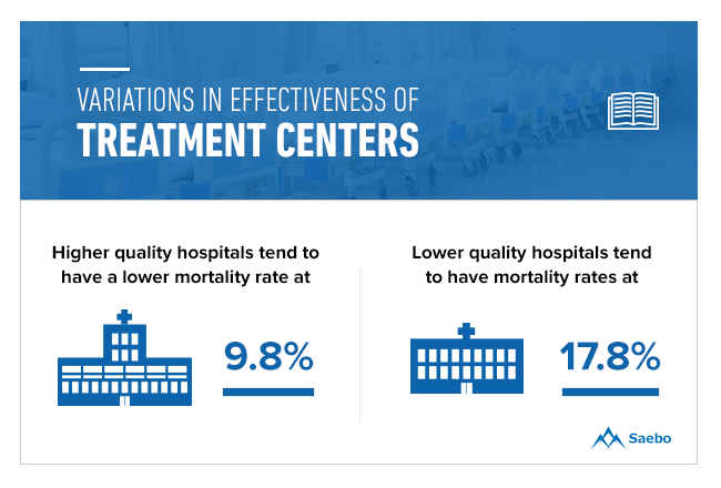 Variations in Effectiveness of Treatment Centers for Stroke