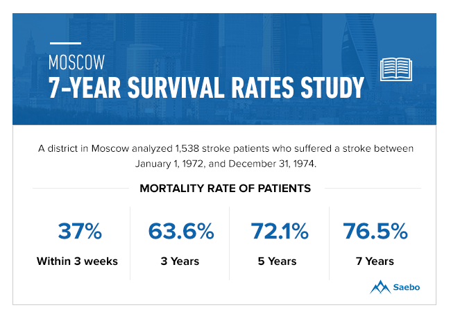 Moscow 7-year Survival Rates Study Stroke