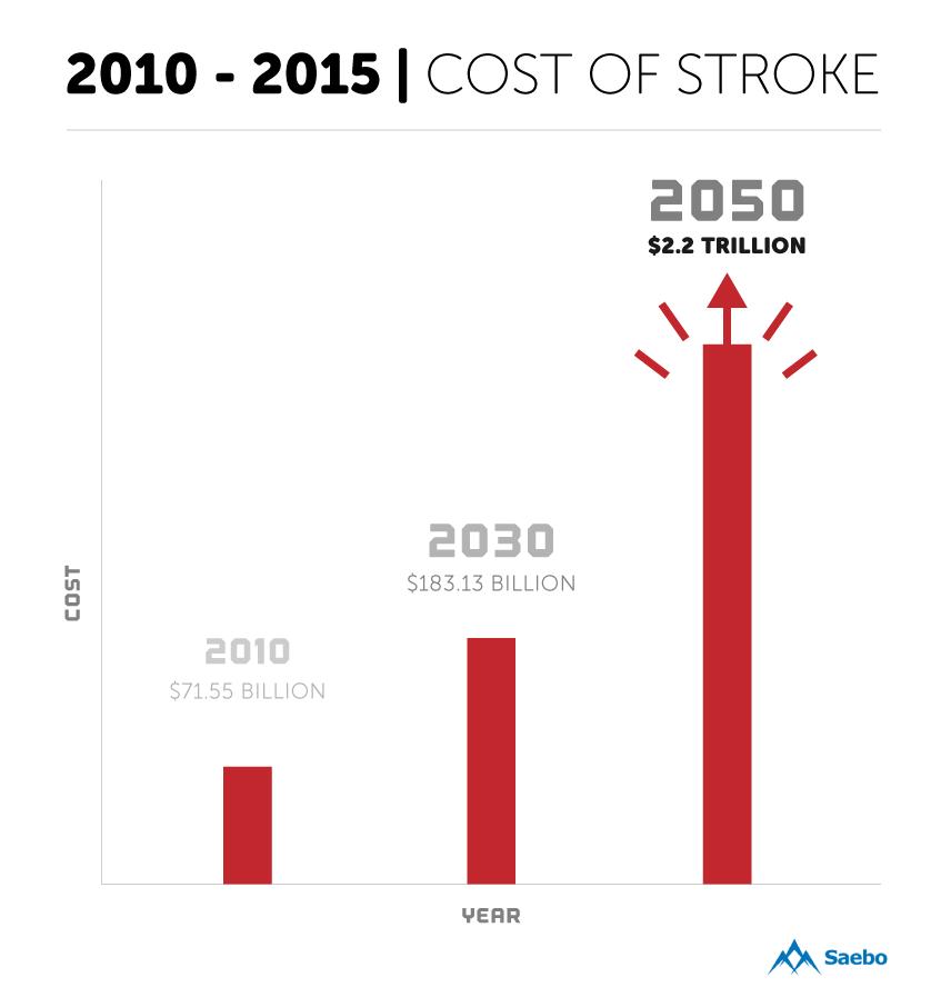 cost-of-stroke