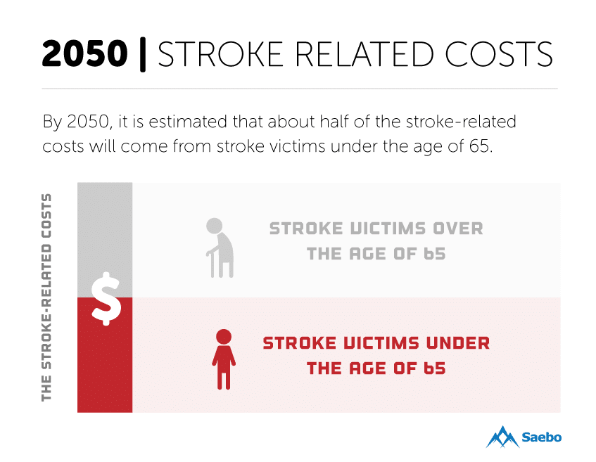 stroke-related-cost