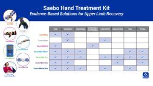 Saebo Hand Treatment Kit